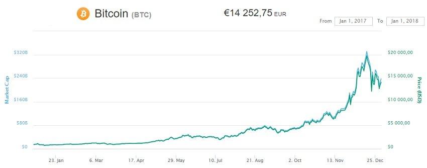 cryptomonnaies : le cours du bitcoin en 2017
