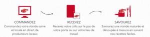 Le Boeuf Francais : 10 euros de réduction sur votre première commande