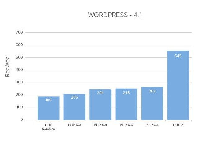 php 7 sur un site wordpress : les statistiques